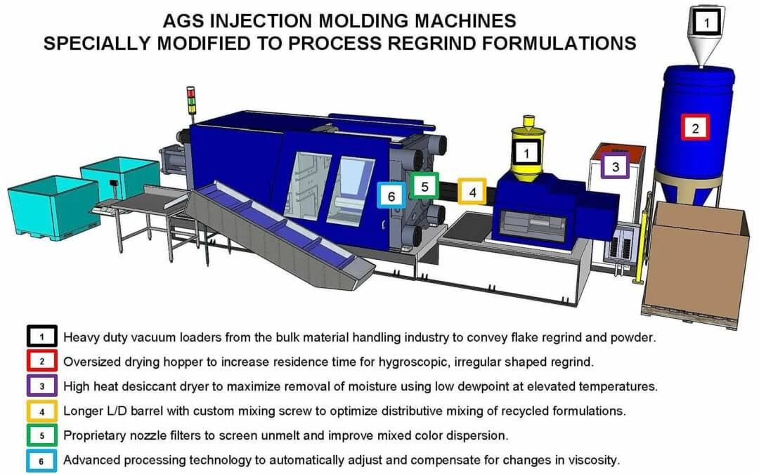 AGS Machine Modifications to Process Regrind